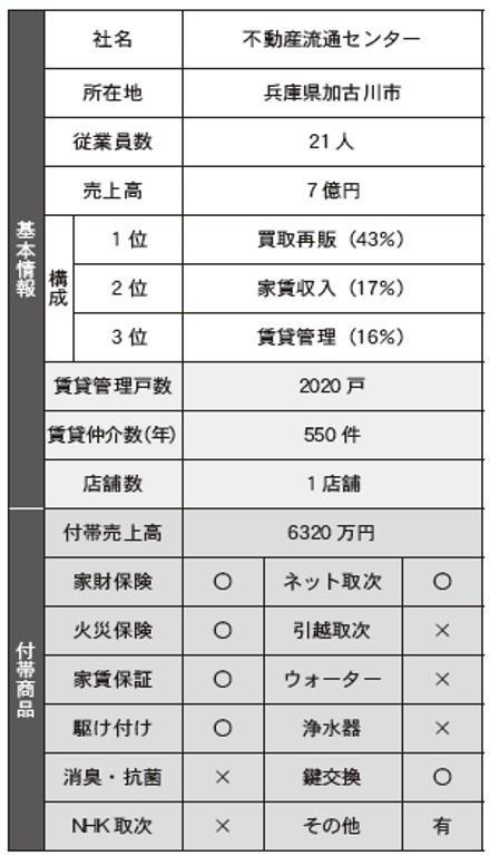 【実態調査】付帯商品の売上は全体の何%?②
