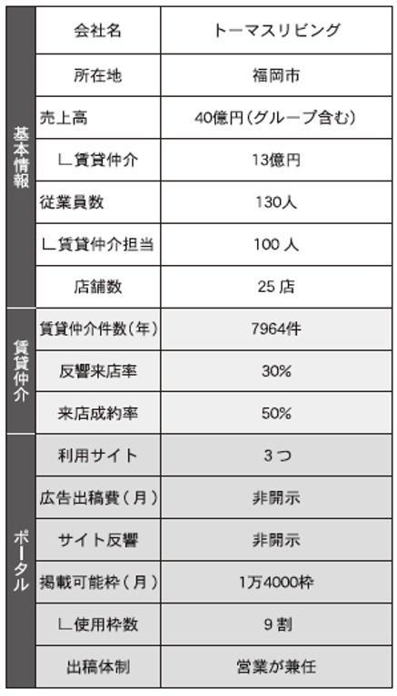 【調査】部屋探しポータルの活用戦略~17社の予算と成果を聞く~(1/全6回)