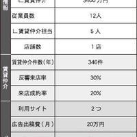 【調査】部屋探しポータルの活用戦略~17社の予算と成果を聞く~(最終回/全6回)