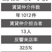 【特集】賃貸仲介の「来店成約率」どう高める?(3/全3回)