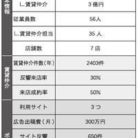 【調査】部屋探しポータルの活用戦略~17社の予算と成果を聞く~(3/全6回)
