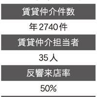 【特集】賃貸仲介の「来店成約率」どう高める?(1/全3回)