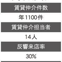 【特集】賃貸仲介の「来店成約率」どう高める?(2/全3回)
