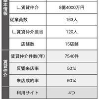 【調査】賃貸仲介会社に部屋探しサイトの活用戦略を聞く(前半)