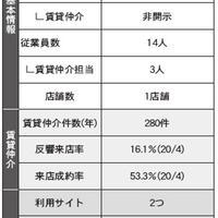 【調査】賃貸仲介会社に部屋探しサイトの活用戦略を聞く(後半)