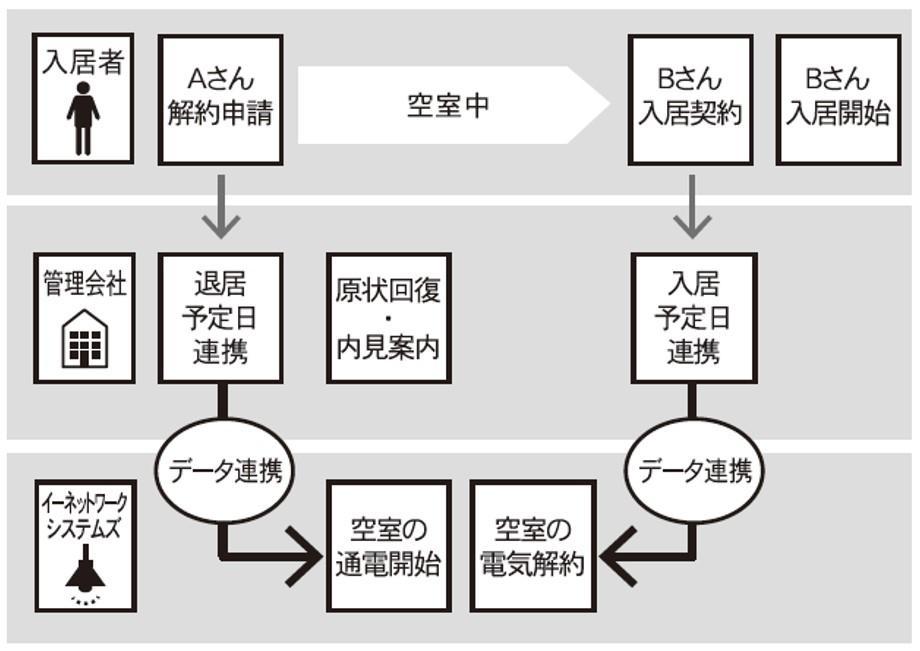 イーネットワークシステムズ、空室時の電力切り替えを自動化