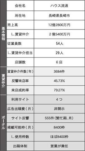 【調査】部屋探しポータルの活用戦略~17社の予算と成果を聞く~(2/全6回)