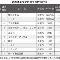 【北海道版】賃貸仲介ランキング2021・トップ10