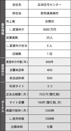 【調査】部屋探しポータルの活用戦略~17社の予算と成果を聞く~(5/全6回)