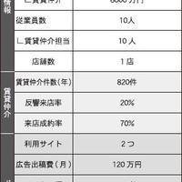 【調査】部屋探しポータルの活用戦略~17社の予算と成果を聞く~(4/全6回)