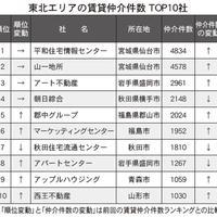 【東北版】賃貸仲介ランキング2021・トップ10社