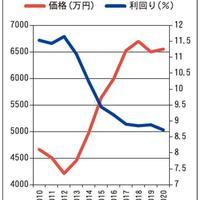 【物件価格動向】健美家・倉内社長に21年の予測を聞く