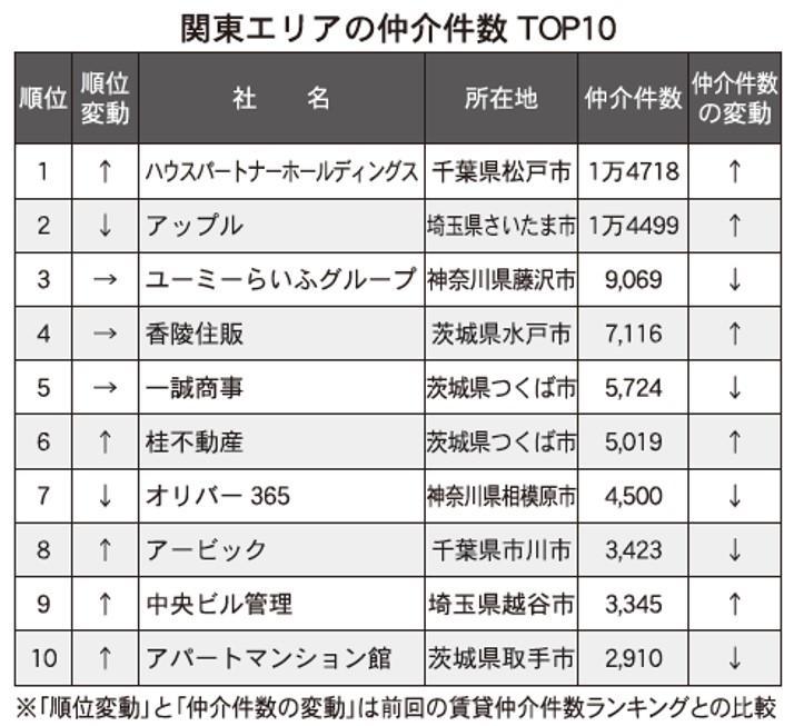 【関東版】賃貸仲介ランキング2021・トップ10
