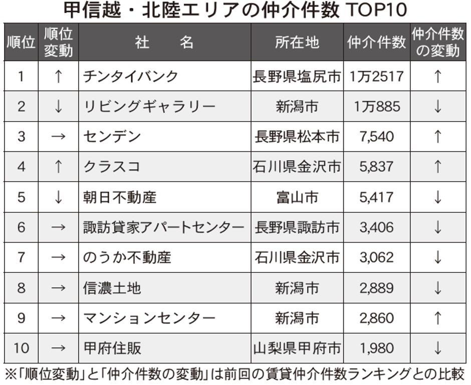 【甲信越・北陸版】賃貸仲介ランキング2021・トップ10