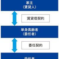 【クローズアップ】国交省による「残置物の処理等に関するモデル契約条項」を解説
