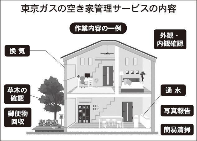 東京ガス、空き家の手入れを代行
