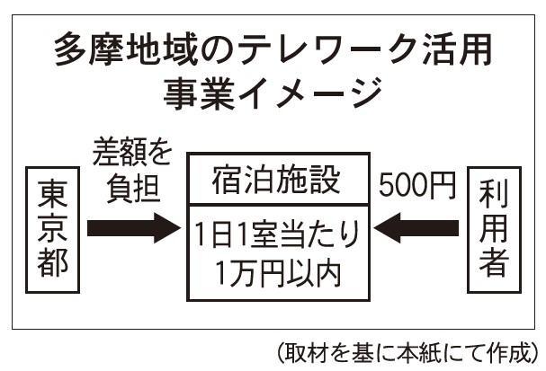 東京都、多摩地域の宿泊施設をテレワークに活用