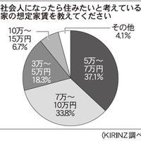 KIRINZ、大学生の家と就活に関する調査