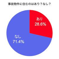 AlbaLink、7割が事故物件に住むことに拒否感