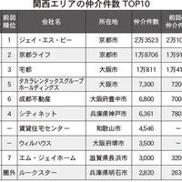 【関西版】賃貸仲介ランキング2021・トップ10