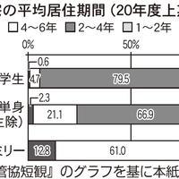 日本賃貸住宅管理協会、平均居住期間単身は2~4年