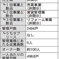 仲介・管理会社ノート 家主との関係構築術編①