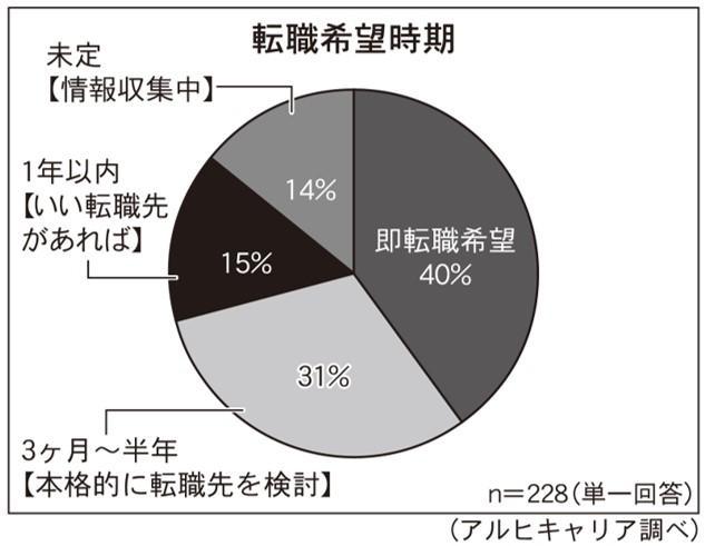 アルヒキャリア、不動産業界の求職サービス利用者調査