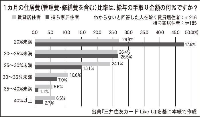 三井住友カード、働く女性の住まい事情調査