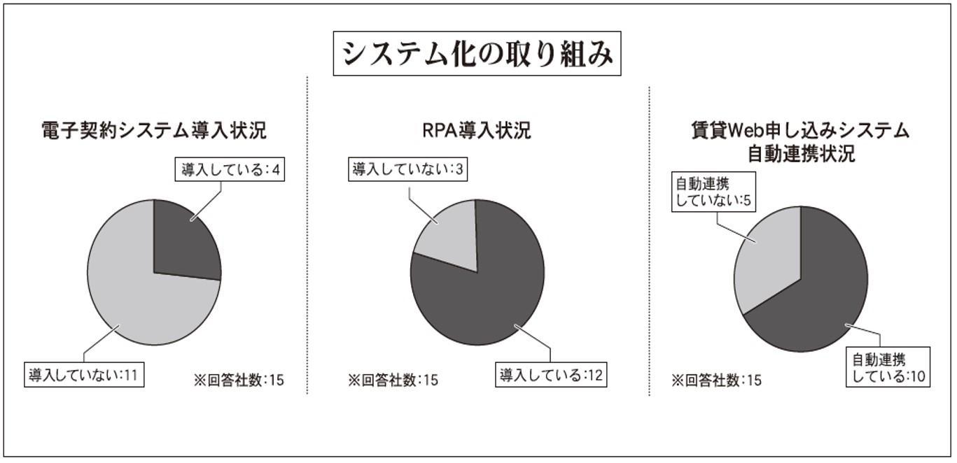コロナ禍での家賃債務保証会社②