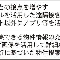 変わる不動産実務 ~反響獲得・対応編①~