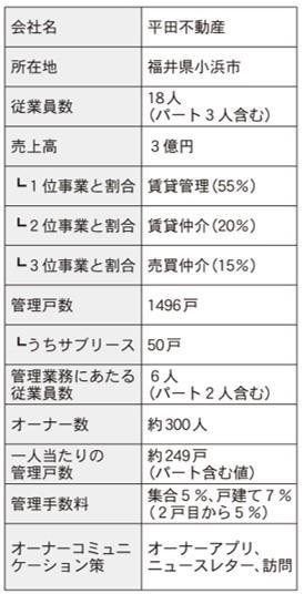 仲介・管理会社ノート 家主との関係構築術編③