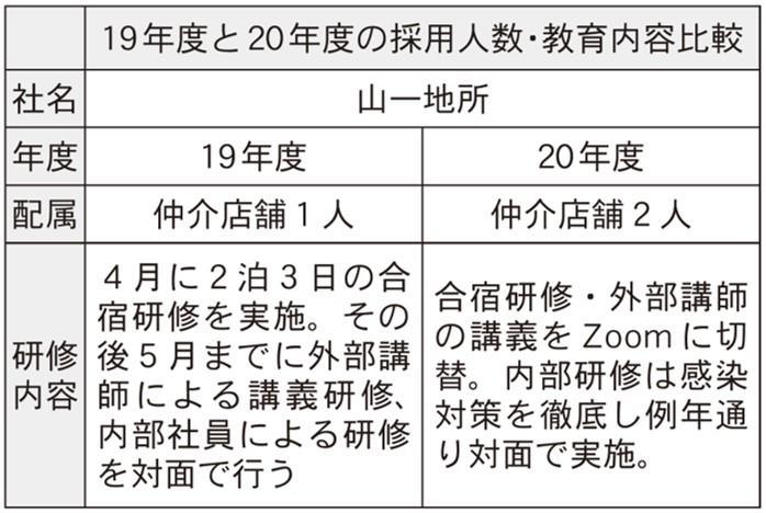 コロナ禍の新人教育 ~後編~