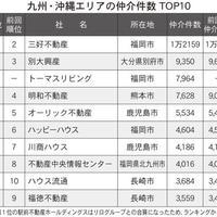 【九州・沖縄版】賃貸仲介ランキング2021・トップ10