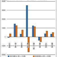 東京、賃貸5万戸超の供給過剰