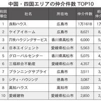 【中国・四国版】賃貸仲介ランキング2021・トップ10