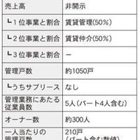 仲介・管理会社ノート 家主との関係構築術編⑤ ~前編~