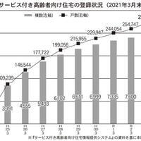 コロナ禍のサ高住サービス最前線 ~前編~