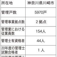 【調査】管理士資格の取得状況②
