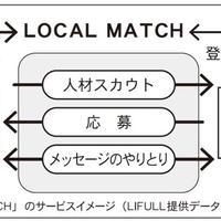 LIFULL、地方移住マッチングサービス開始