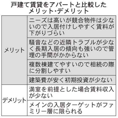 コロナ下で注目の戸建て賃貸 ~オーナー編~