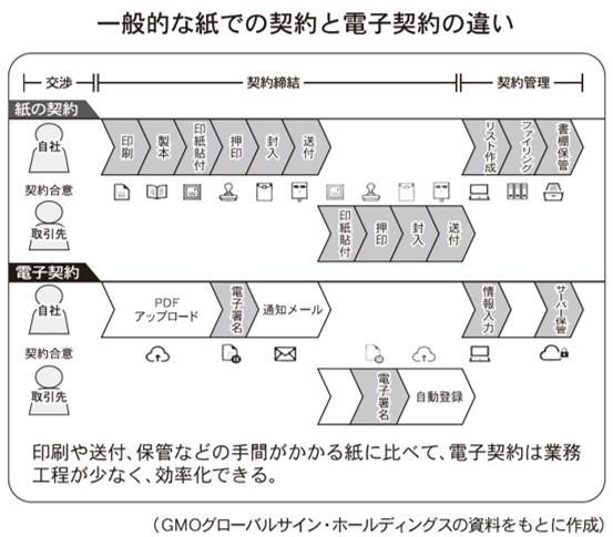 変わる不動産実務 ~電子契約編①~