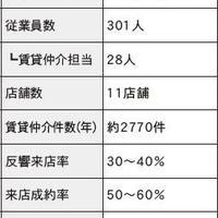 【実態調査】不動産賃貸会社のポータルサイト戦略
