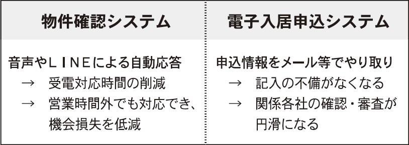 変わる不動産実務 ~物確・申込編①~