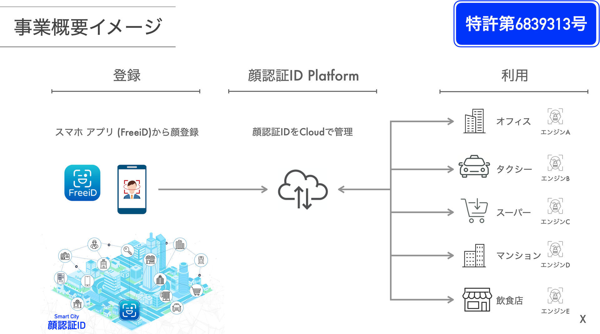 DXYZ、顔認証システムで特許取得
