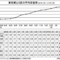 都心のオフィス空室率 急増【賃貸トレンド連動記事】