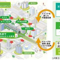 JR東日本、不動産運用会社を設立