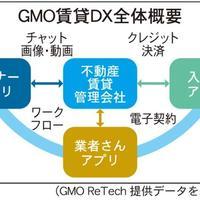 GMO ReTech、管理会社の受発注をアプリで管理