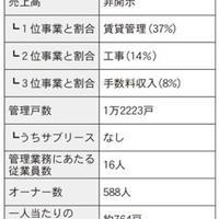 仲介・管理会社ノート 家主との関係構築術編⑦ ~前編~