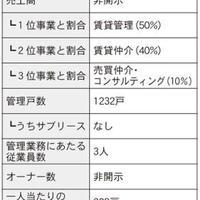 仲介・管理会社ノート 家主との関係構築術編⑦ ~後編~
