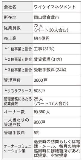仲介・管理会社ノート 家主との関係構築術編⑧ ~前編~